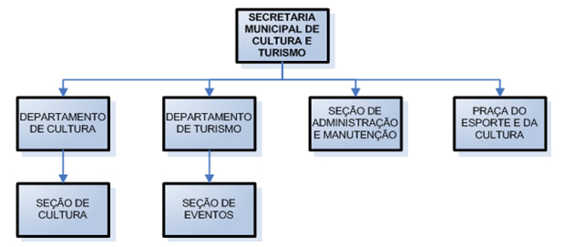 Pin organograma da secretaria de controle interno on pinterest for Ministerio de seguridad telefonos internos